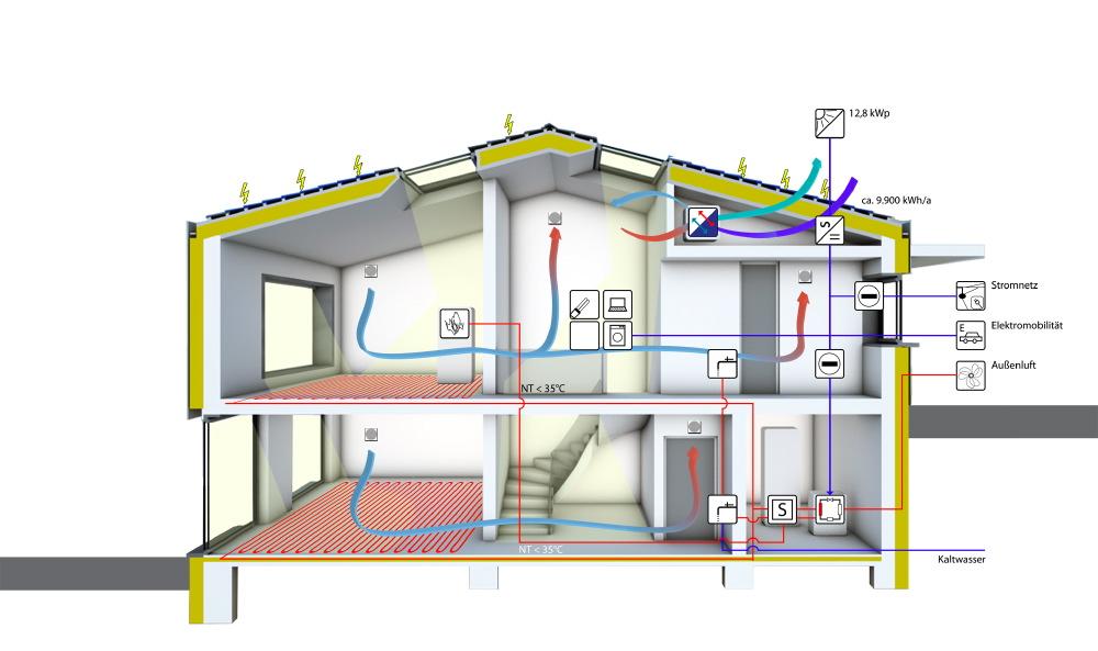 hell modern und energieeffizient smart homes. Black Bedroom Furniture Sets. Home Design Ideas